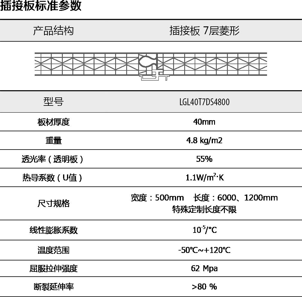 PC插接陽光板,尺寸,規格,重量,透光率,使用溫度范圍,拉伸強度,板材厚度等參數