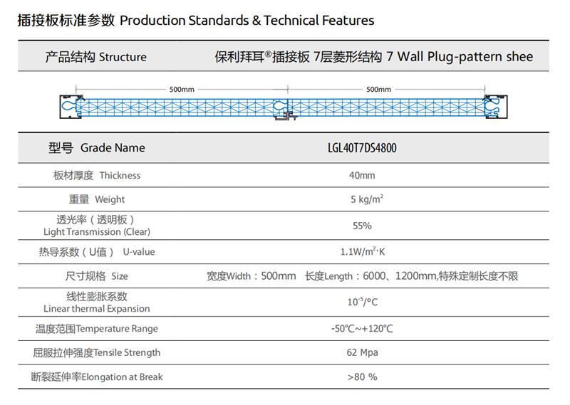 PC插接阳光板,尺寸,规格,重量,透光率,使用温度范围,拉伸强度,板材厚度等参数